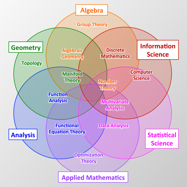 Image result for mathematical field